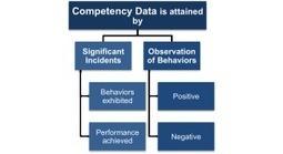 Competency - 2 Essential Ways of Measuring it - People Development | Learning Organizations | Scoop.it