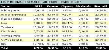 Chiffres-clés - Internet dans le monde : e-mailing (Monde) | CRM, using data | Scoop.it