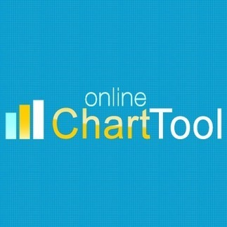 Chart Tool: Create Charts and Diagrams Online for Free | Visual Content Strategy | Scoop.it