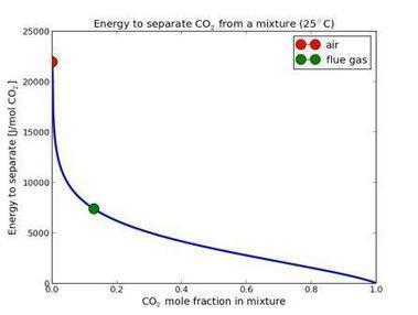 Post-Combustion CO2 Capture to Mitigate Climate Change: Separation Costs Energy | Guest Blog, Scientific American Blog Network | Sustain Our Earth | Scoop.it