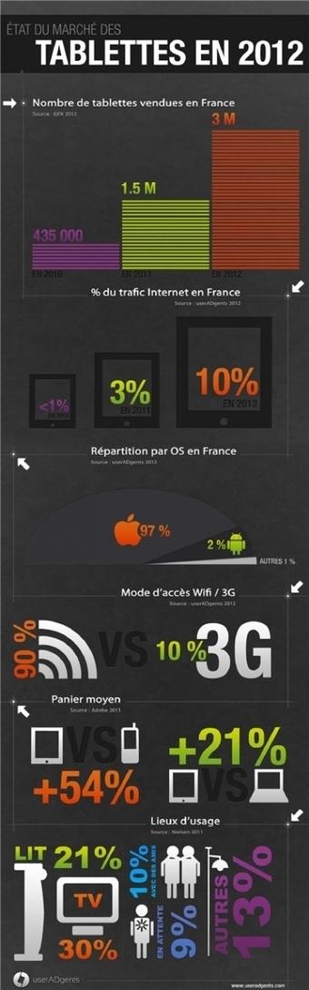 Infographie : l'état du marché des tablettes en France | La vidéo sur Tablette Tactile | Scoop.it