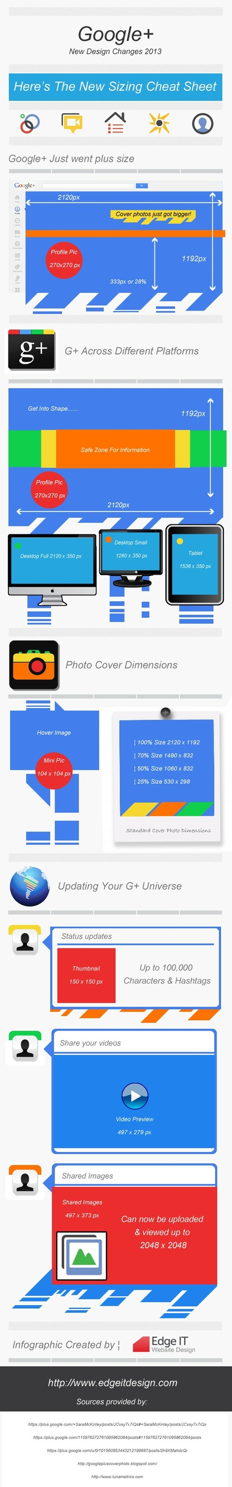 Google+ Design Cheat Sheet [Infographic] | AQA BUSS 4 Google | Scoop.it