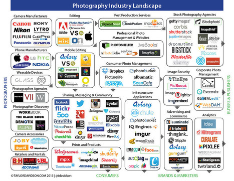 The Landscape of the Photography Industry [INFOGRAPHIC] | Fo Shizz | Scoop.it