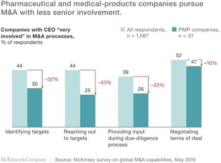 Pharma M&A: Agile shouldn't mean ad hoc | McKinsey & Company | Strategy and Competitive Intelligence by Bonnie Hohhof | Scoop.it