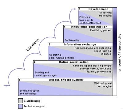 Salmon's (2003)  Five Stage Model | Communities of Practice (online) | Scoop.it