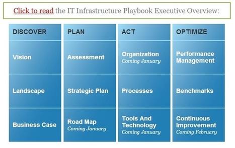 Doug Washburn's Blog | Enterprise IT Pulse | Scoop.it