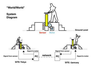 World/World: Interactive network installation   Connecting Cities   Scoop.it