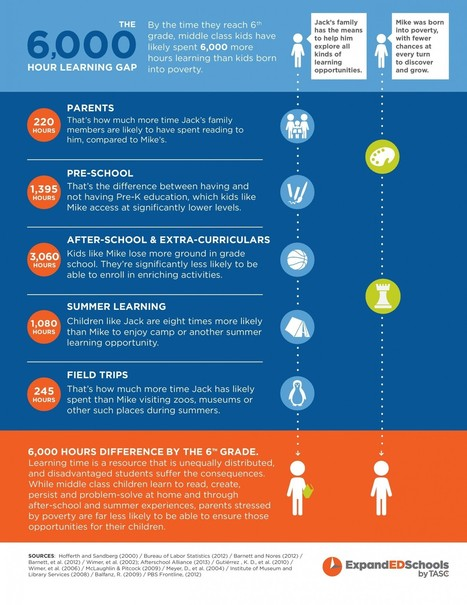 The Learning Gap Infographic | Edu-Vision- Educational Leadership | Scoop.it