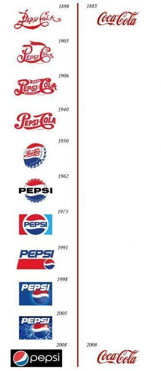 Coca-Cola vs. Pepsi / Une (fausse) guerre des logos | Kesako | Identité des marques | Scoop.it