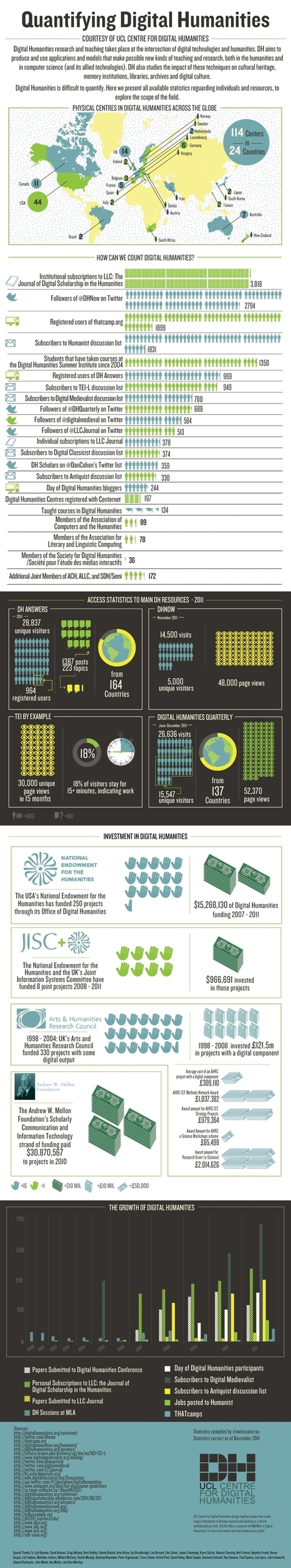 The Digital Humanities as Infographic | Digital Humanities Specialist | Media and Archeology | Scoop.it