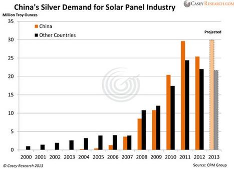La demanda de plata física, impulsada por la energía solar ... - Oro y Finanzas | Física | Scoop.it