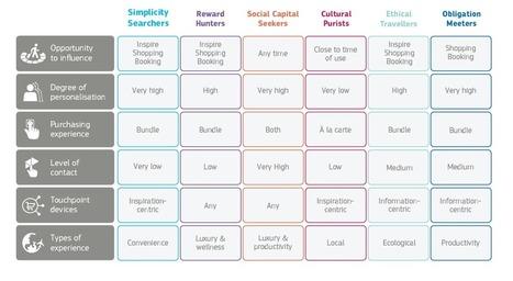 Comprendre le comportement de chaque tribu de voyageurs | Marketing & Tourisme | Scoop.it