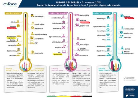 Infographie : Prenez la température de 14 secteurs d'activité dans le monde   Annotations, document de collecte   Scoop.it