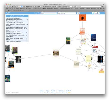 オブジェクト同士の関連性から価値を見いだそう「VivaGraphJS」 | EEDSP | Scoop.it