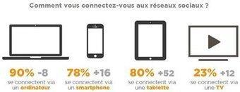 [Etude] Les recrutements des marques sur les réseaux sociaux progressent | RESEAUX SOCIAUX | Scoop.it