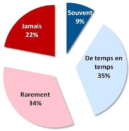 Les français et la générosité - collecte de fonds   Collecte de fonds   Scoop.it