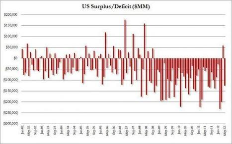 """The #US """"#Budget Surplus"""" Miracle Is Over: $125 Billion Deficit In May 