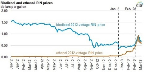 What caused the run-up in ethanol RIN prices during early 2013? - Today in Energy - U.S. Energy Information Administration (EIA)   Southeastern BioEnergy   Scoop.it