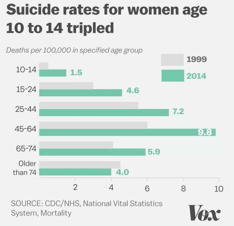 Women's health in the US is declining in 4 key ways, and researchers can't explain why | Co-creation in health | Scoop.it