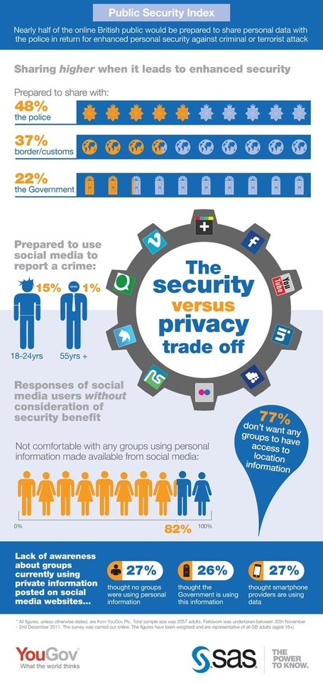 Social media and privacy government | Public security & privacy | Memex | Emergent Digital Practices | Scoop.it