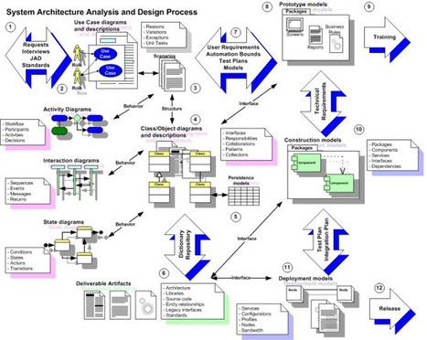 Business Process Improvement | process improvement | Scoop.it