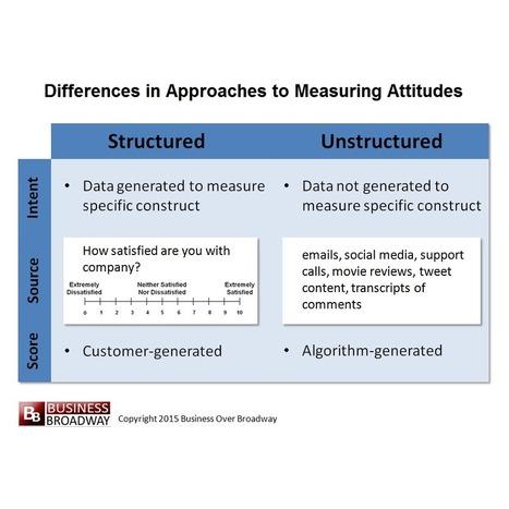 CSI: The Customer Sentiment Index | Social Media Monitoring Tools And Solutions | Scoop.it