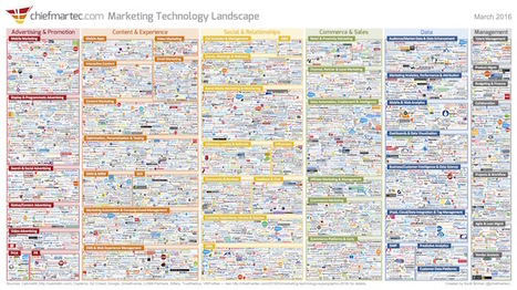 Marketing Technology Landscape Supergraphic (2016) - Chief Marketing Technologist | Startups | Scoop.it