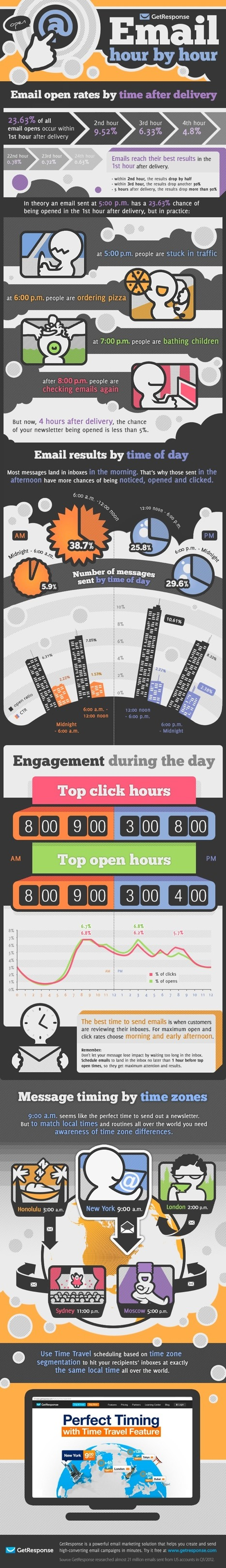 Emails Reach Their Best Results In the 1st Hour #Infographic | Social Media (network, technology, blog, community, virtual reality, etc...) | Scoop.it