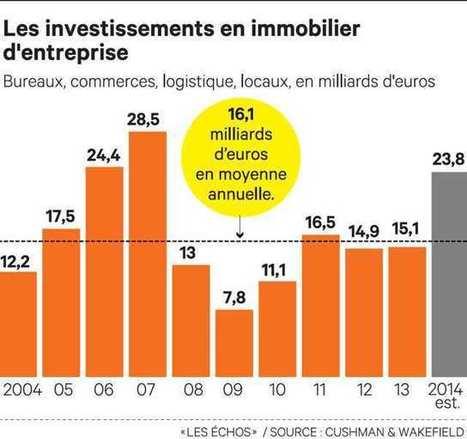 L'investissement en immobilier tertiaire s'envole   Marchés - recherche et analyses   Scoop.it