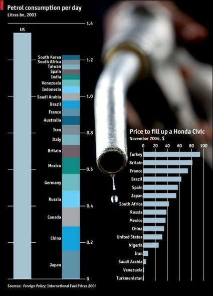 America Wins in Petrol Consumption per Day   A perspective of our world   Scoop.it