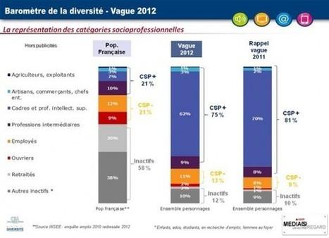 Diversité : Quelle place pour les millions de chômeurs à la télévision? | Media un autre regard | Responsabilité Sociétale des Médias | Scoop.it