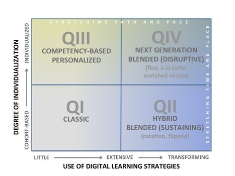 Moving Towards Next Generation Learning - Getting Smart by Guest Author - deeper learning, digital learning, NGLC, Online Learning, personalized learning, smart cities | Engagement Based Teaching and Learning | Scoop.it