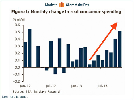 CHART OF THE DAY: The American Consumer Is Just Crushing It - Business Insider | Fed Challenge | Scoop.it