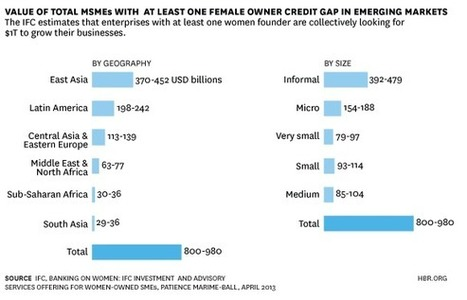 The Global Rise of Female Entrepreneurs | Feminomics - gender balanced leadership | Scoop.it