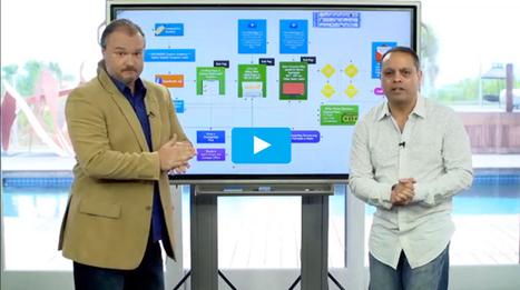 Full Traffic Genesis Review & Bonus | Internet Marketing | Scoop.it