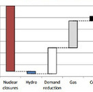 Energy Efficiency and Fuel Replacement and Japan Nuclear Divestment | The Energy Collective | Green Attitude | Scoop.it