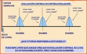 3 Sencillos gráficos para entender la Eval. Contínua y la Formación basada en Competencias | Create, Innovate & Evaluate in Higher Education | Scoop.it