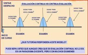 3 Sencillos gráficos para entender la Eval. Contínua y la Formación basada en Competencias | Aprendiendoaenseñar | Scoop.it