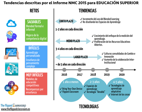 Tendencias descritas por el Informe NMC 2015 para EDUCACIÓN SUPERIOR | The Flipped Classroom | Formación Digital | Scoop.it