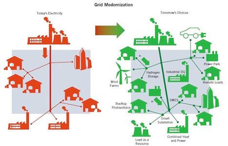 Enerzine.com - L'enjeu des réseaux électriques dans la transition énergétique   DD   Scoop.it
