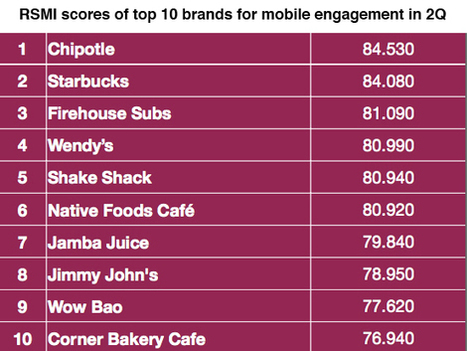 Restaurant customers look beyond Facebook for social engagement | Restaurant Social Media Marketing Insights | Scoop.it