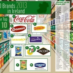 Own-label products threaten our love affair with brands - Independent.ie | International Marketing Communications | Scoop.it