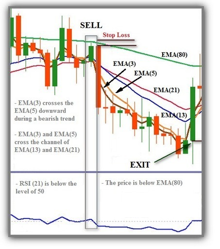 5 EMAs + RSI Trading System | Forex Learning | Scoop.it