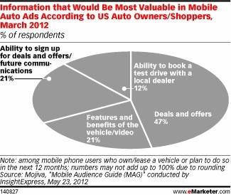 Les tactiques Mobile-to-store les plus attendus par les acheteurs automobile | La TV connectée et le commerce by JodeeTV | Scoop.it