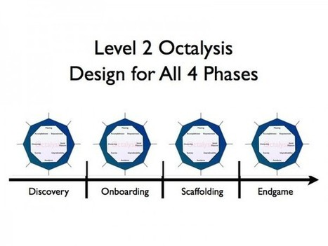 Gamification Design: 4 Phases of a Player's Journey | Design Principles of Gaming in Education | Scoop.it