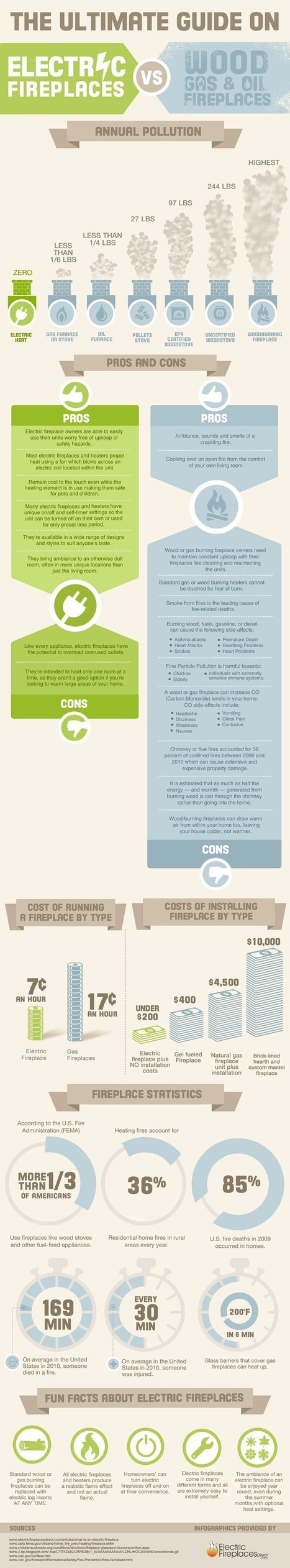 Electric Fireplaces VS Wood Gas & Oil Fireplaces | Infographic | All Infographics | Scoop.it