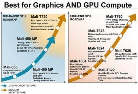 ARM Unveils Mali-T720 and Mali-T760 GPUs | Embedded Systems News | Scoop.it