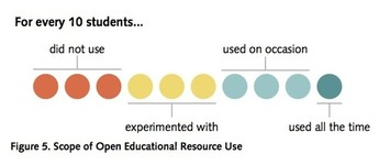 Educause student survey indicates 71% of undergraduates have used free/open educational resources | Social Learning - MOOC - OER | Scoop.it