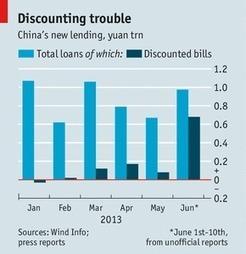 China's banks - The Economist | Year 12 Economics - 2013 | Scoop.it