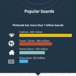 Why Marketing Teams Need to Use Pinterest [Infographic] | Pinterest | Scoop.it
